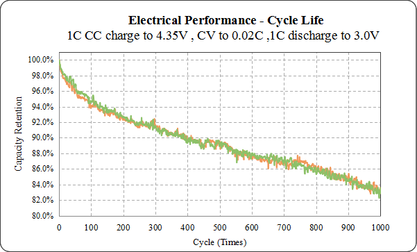 Grepow wearable battery life performance curve