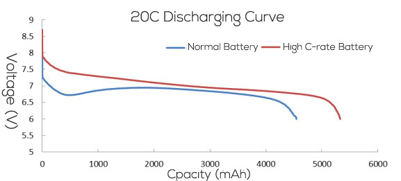 high-rate discharge battery curve