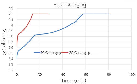 Fast charging GPS battery curve