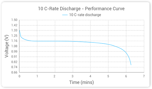 Grepow HP43SC3000 NiMH 10 C-rate Discharge - Performance Curve