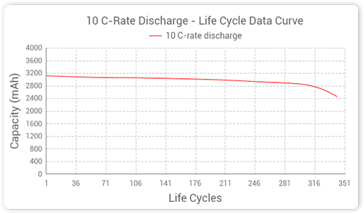 Grepow HP43SC3000 NiMH 10 C-rate Discharge - Life cycle data Curve