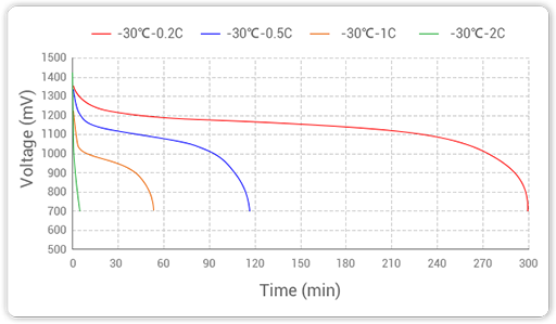 Grepow's NiMH batteries test different discharge rate at -30℃