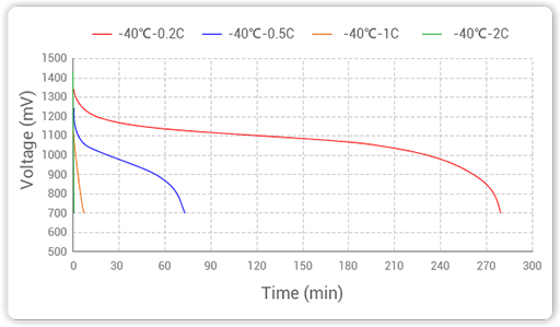Grepow's NiMH batteries test different discharge rate at -40℃