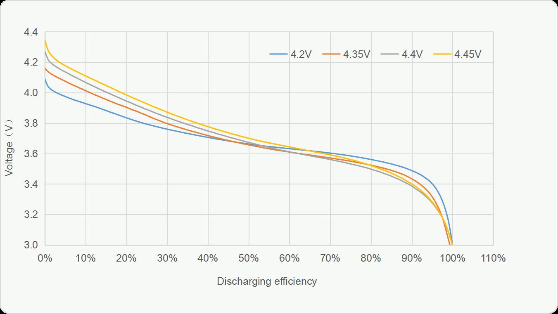 Comparison of 4.2V and LiHv 4.35V, 4.4V, 4.45V Grepow lithium battery