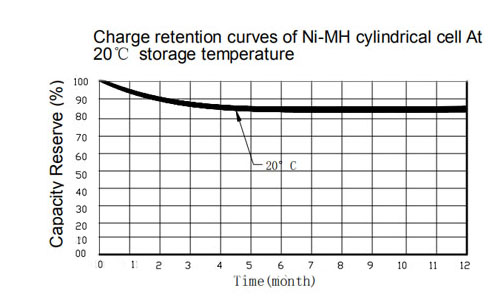 low self-discharge nimh battery charge retention curves