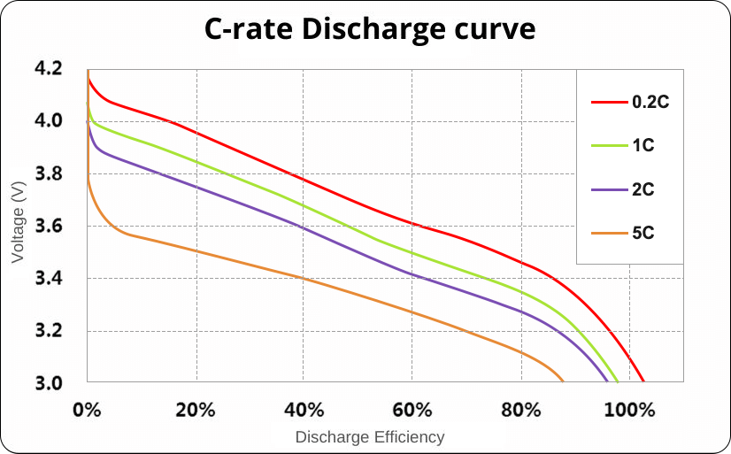 Grepow semi solid battery c-rate discharge curve