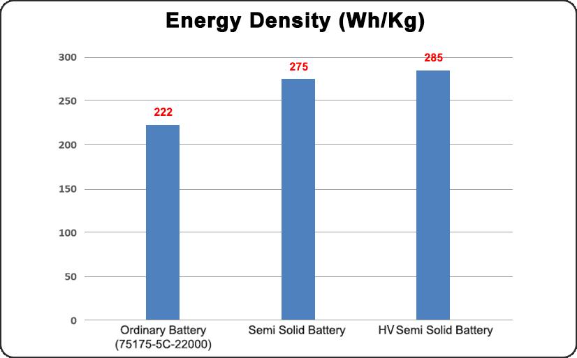 GRP HV semi solid energy density