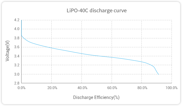 GREPOW 40C LiPO Battery discharge curve