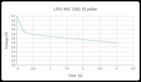 GREPOW 40C LiPO Battery 120C 3S Pluse curve