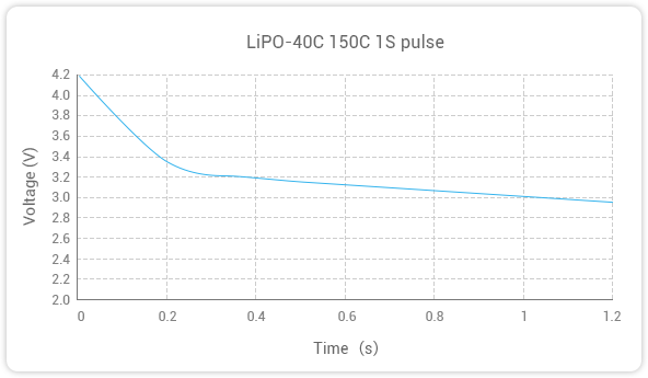 GREPOW 40C LiPO Battery 150C 1S Pulse curve