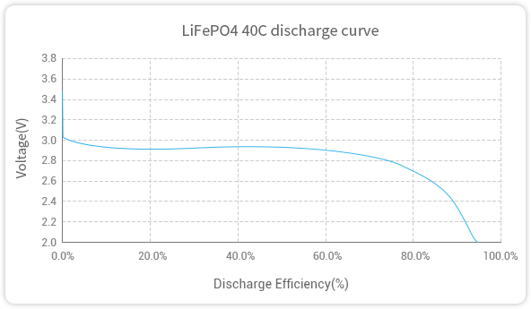 Grepow 40C LiFePO4 battery discharge curve
