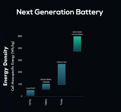 Next generation battery