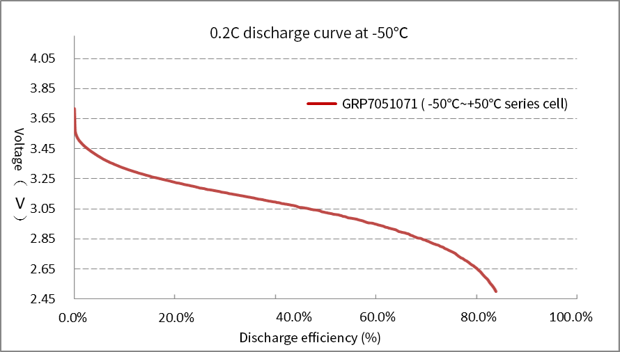 Grepow Low-Temperature battery operates at -50℃, can reach a maximum of 83.8% efficiency with 0.2C rate discharge