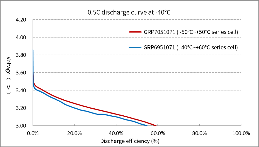 Grepow Low-Temperature battery