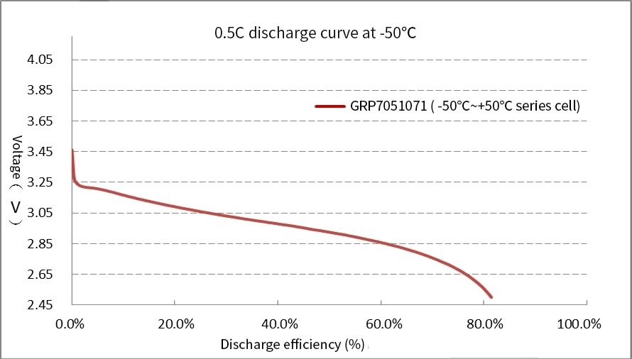 Grepow Low-Temperature battery allows 0.5C rate discharge at -50℃ temperature environments
