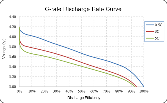 Grepow nmc 811 battery discharge c rate test