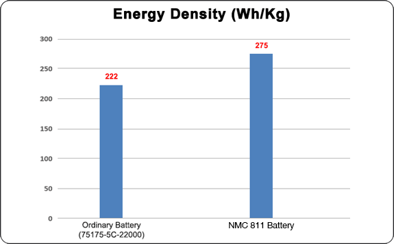 GRP NMC 811 battery with high energy density