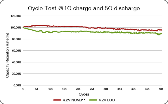 Grepow nmc 811 battery long cycle life