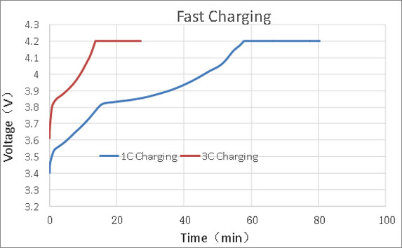 Fast charge curve
