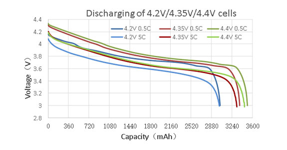 High Voltage VS. Normal Battery