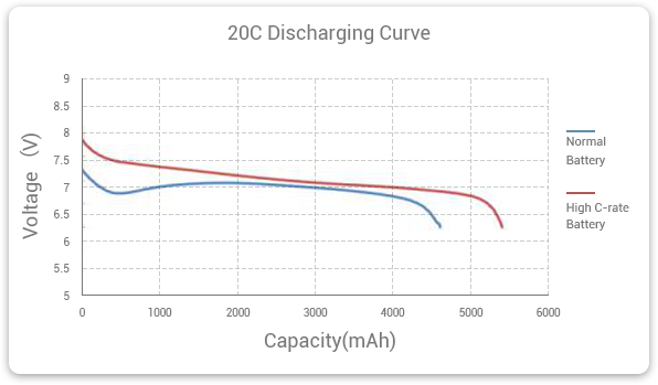 Normal Battery VS High C rate Battery