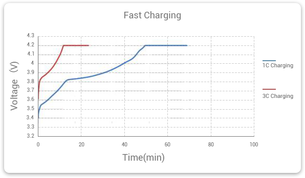 high c-rate battery's charging time | fast charge | grepow battery