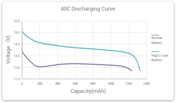 high discharge rate battery's discharging curve | Grepow