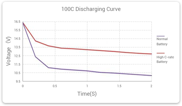 Compare 100C discharge operation time between high discharge rate lipo battery and normal battery