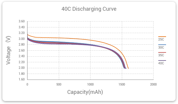 30C high discharge rate lipo battery Cycle Life Testing Curve (1C Charging)