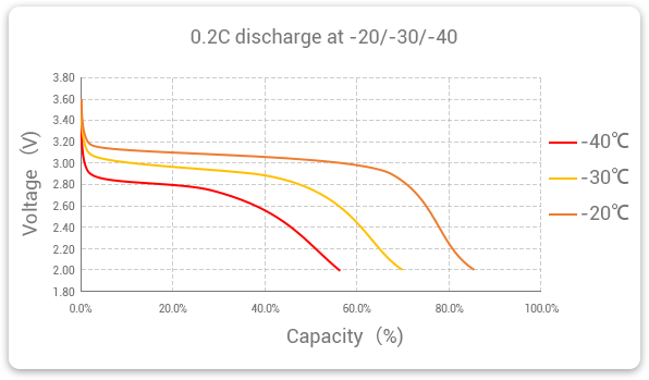 Grepow LifePO4 battery 0.2C discharge at -20 to -40 degree temperature