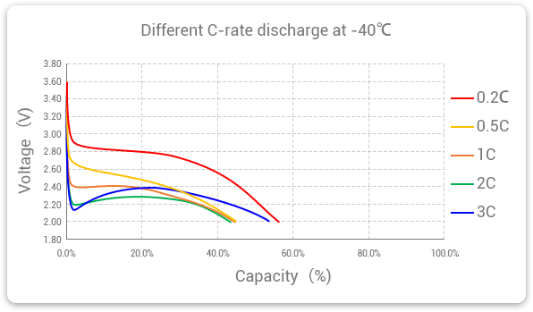 Grepow LifePO4 battery different C-rate discharge at -40 degree temperature