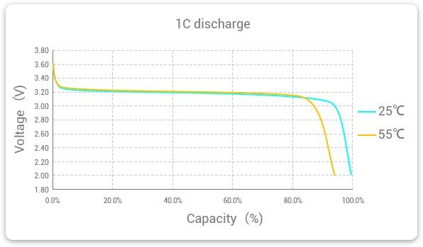 Grepow LifePO4 battery 1C rate discharge at 25 and 55 degree temperature