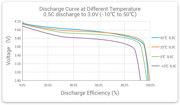 Grepow Low temperature LiPo battery discharge efficiency at different temperatures