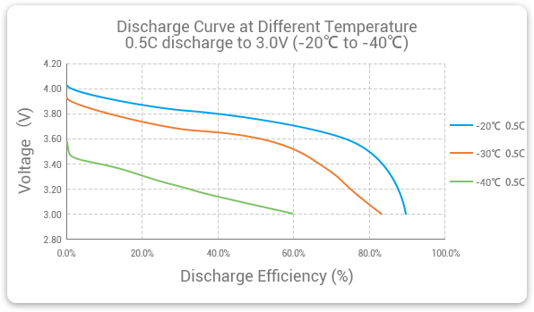 Grepow low-temperature lithium polymer battery discharge curve