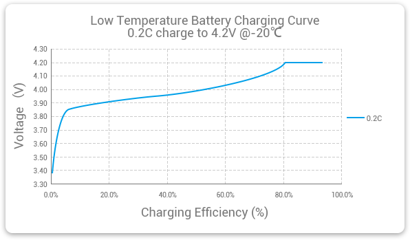 Grepow low-temperature LiPo battery charge curved
